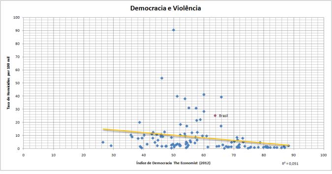 democracia e violência