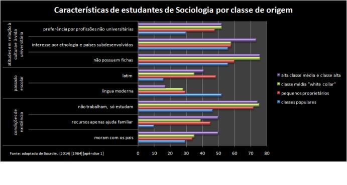 herdeiros sociologia