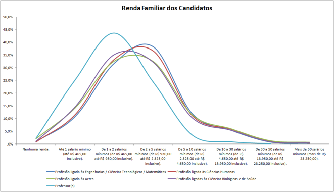RENDA FAMILIAR professores