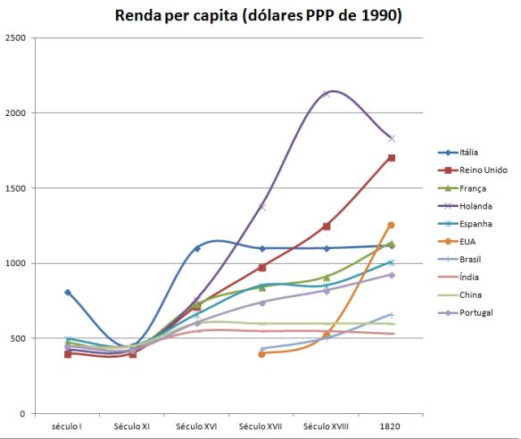 gdp-per-capita-19th-grafico